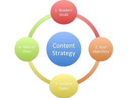 Content Marketing Strategy A Framework For Content Marketing Strategy Smart Insights