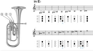 F Tuba Finger Chart 58 Unmistakable Baritone Note Chart