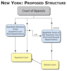 United States Court System Flow Chart Diagram Of Courts Wiring Diagram