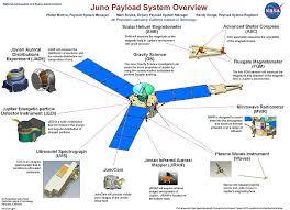 timeline of juno jupiter orbit insertion juno  timeline of juno jupiter orbit insertion juno juno jupiter juno spacecraft and spacecraft