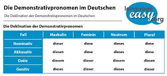 German Demonstrative Pronouns Learn German With Language