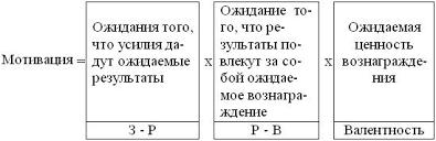 Курсовая работа Процессуальные теории мотивации ru Модель мотивации по В Вруму