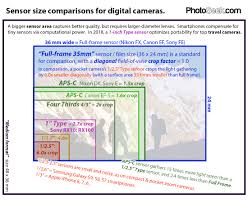 sensor size comparisons for digital s photoseek com
