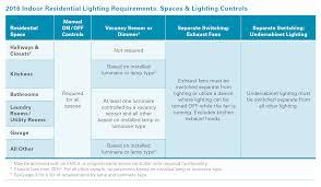 outdoor lighting requirements