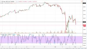dow 30 chart dow jones 30 and nasdaq 100 price forecast february 9 2018