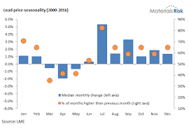 Seasonal Price Charts