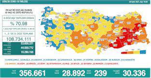 Türkiye'nin 3 Ekim koronavirüs tablosu açıklandı: Can kaybı uzun zaman  sonra 200'ün altında - Yeni Şafak