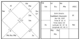 Birth Chart Astrosage Saddam Hussein Birth Chart Saddam Hussein Kundli