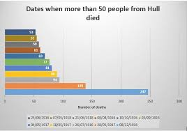Ww1 Hull Facts And Figures Kingston Upon Hull War