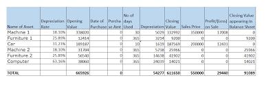 Depreciation As Per Companies Act Assignment Depreciation