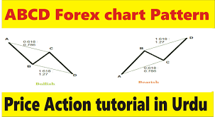 Abcd Chart In Hindi Abcd Chart Pattern Best Price Action Trend Tutorial In