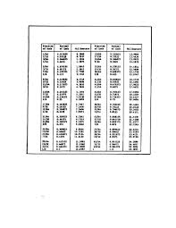 Figure 151 Conversion Chart Fractions Of An Inch To