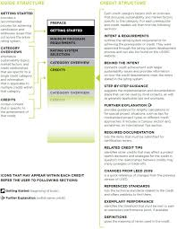 Discussion 11 Leed Green Associate Tasks Ga02 Introductory And