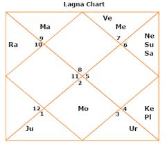 Kp Chart Or Lagna Chart Vladimir Putin Horoscope By Date Of Birth Vladimir Putin