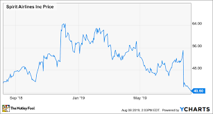 Spirit Airlines Stock Is Now Cheaper Than Ever The Motley Fool