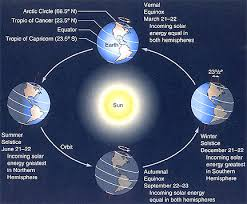 Summer Solstice Universe Today