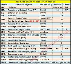 Tax Deduction Chart 2019 Tds Rate Chart Fy 2018 19 Ay 2019 20 Tds Deposit Return Due