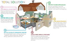 reverse osmosis system cost. Whole House Reverse Osmosis Systems Cost Total Solution Water Purification System S