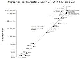 Keeping Up With Moores Law