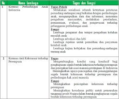 Kunci jawaban paket bahasa jawa kelas 8 semester 1. Tugas Pkn Kelas Xi Tugas Mandiri 4 1 Halaman 120 121 Kurikulum 2013 Beserta Jawabannya Cute766