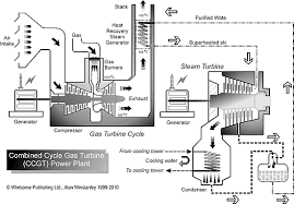 epemag net how electricity is generated and distributed gas engine power plant layout 7 schematic representation of a combined cycle gas turbine (ccgt) power plant a gas turbine drives a generator and the exhaust is used to heat purified
