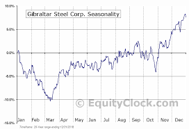 Gibraltar Steel Corp Nasd Rock Seasonal Chart Equity Clock