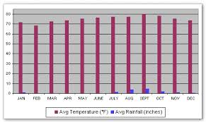 Bar Chart Of Weather The Following Bar Chart For Praia