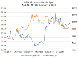 1 Btc To Inr Chart Bitcoin Price Correlations With Emerging Markets Fx Usd Cnh
