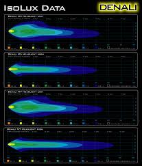 denali m dot led headlight module round black chrome denali headlight application chart