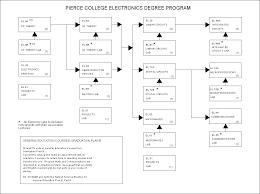 Pierce College Electronics Flowchart