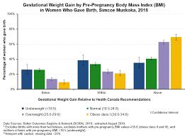 Gestational Weight Gain