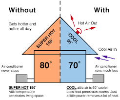 solar attic fans united for the people Whole House Fan Wiring Diagram solar attic fans diagram solar fan benefits whole house fan wiring diagram 2 speed