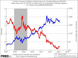 Metals News It Only Takes Two Charts To Explain The