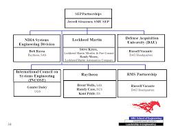 Department Of Emis Smu School Of Engineering Leadership In