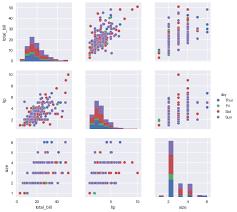 pandas multi index and groupbys datac
