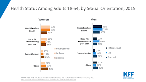 Maryland Health Choice Comparison Chart Health And Access To Care And Coverage For Lesbian Gay