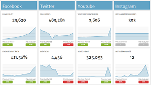 social media dashboard facebook twitter youtube social media dashboard dashthis