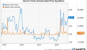 Geron Short Stew Brewing Best Cloud Computing Offersbest