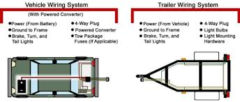 cargo trailer wiring diagram wiring diagram sline boat trailer wiring diagram diagrams interstate