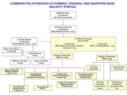Joint Forces Command Organization Chart Organizational Chart Download Scientific Diagram
