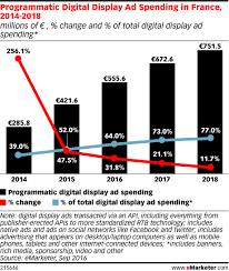 France Charts 2018 Programmatic Digital Display Ad Spending In France 2014
