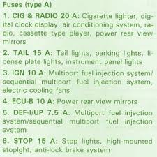 toyota corolla fuse box diagram image 1997 corolla fuse diagram 1997 wiring diagrams on 2005 toyota corolla fuse box diagram