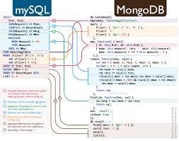 Sql To Mongodb Mapping Chart Sql To Mongodb Mapping Pranava Medium