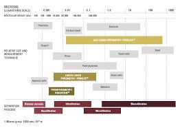Membrane Pore Size Chart Pore Size Chart Porometer