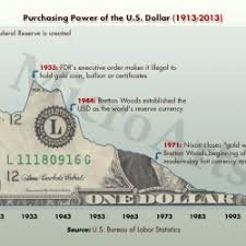 Buying Power Of The Dollar Chart Purchasing Power Of The U S Dollar 1913 To 2013 Visual Ly
