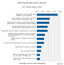 Most Common Job What Are The Most Common Side Jobs In America