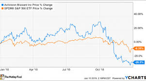Why Activision Blizzard Stock Plunged 26 In 2018 Nasdaq