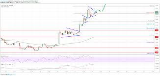 Litecoin Ltc Price Leader In Uptrend Outperforms Btc Xrp