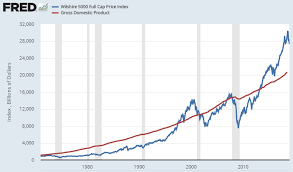 The Shiller Pe Cape Ratio Deep Look At Market Valuation
