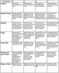high school persuasive essay rubric custom writing at  best persuasive essays essay best persuasive essays th grade persuasive essay model persuasive essay examples smlf examples high school persuasive essay